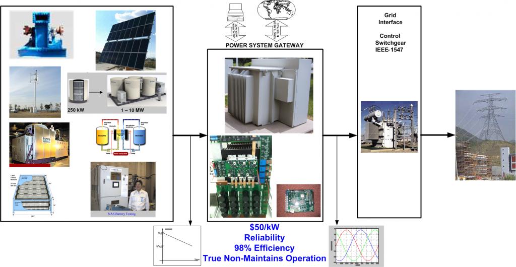 Power System Gateway